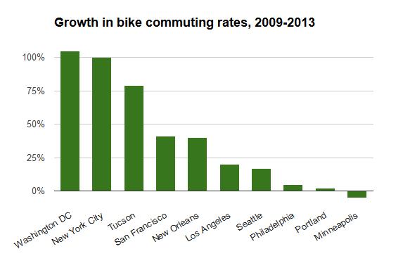 growth202009-2013