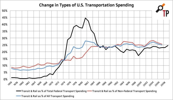 change-in-types-of-us-transportation-spending