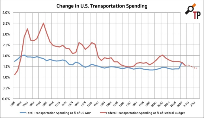change-in-us-transportation-spending