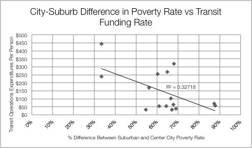 city-suburb-difference-in-poverty-rate-vs-transit-funding-rate